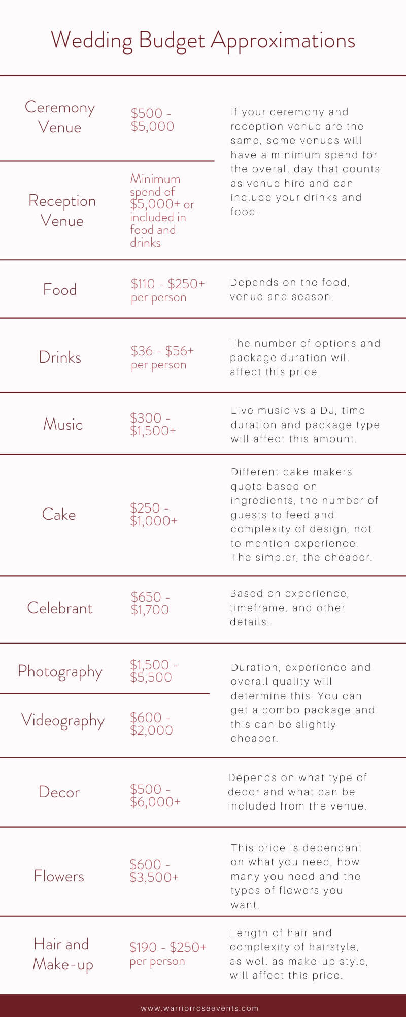 Wedding Budget Checklists How to Build Your Wedding Budget Breakdown Warrior Rose Events 3